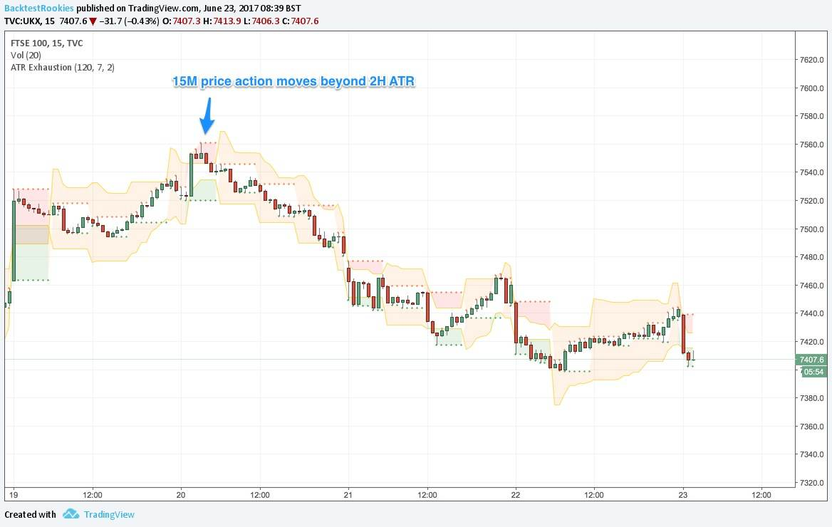 Tradingview: ATR Exhaustion Indicator - Backtest Rookies