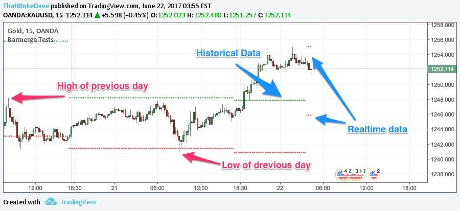 Tradingview: Understanding lookahead, historical and