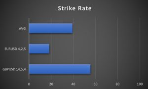 Strike rates for the Stochastic Review - Method 2
