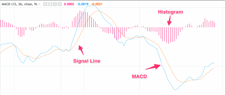 MACD Annotated