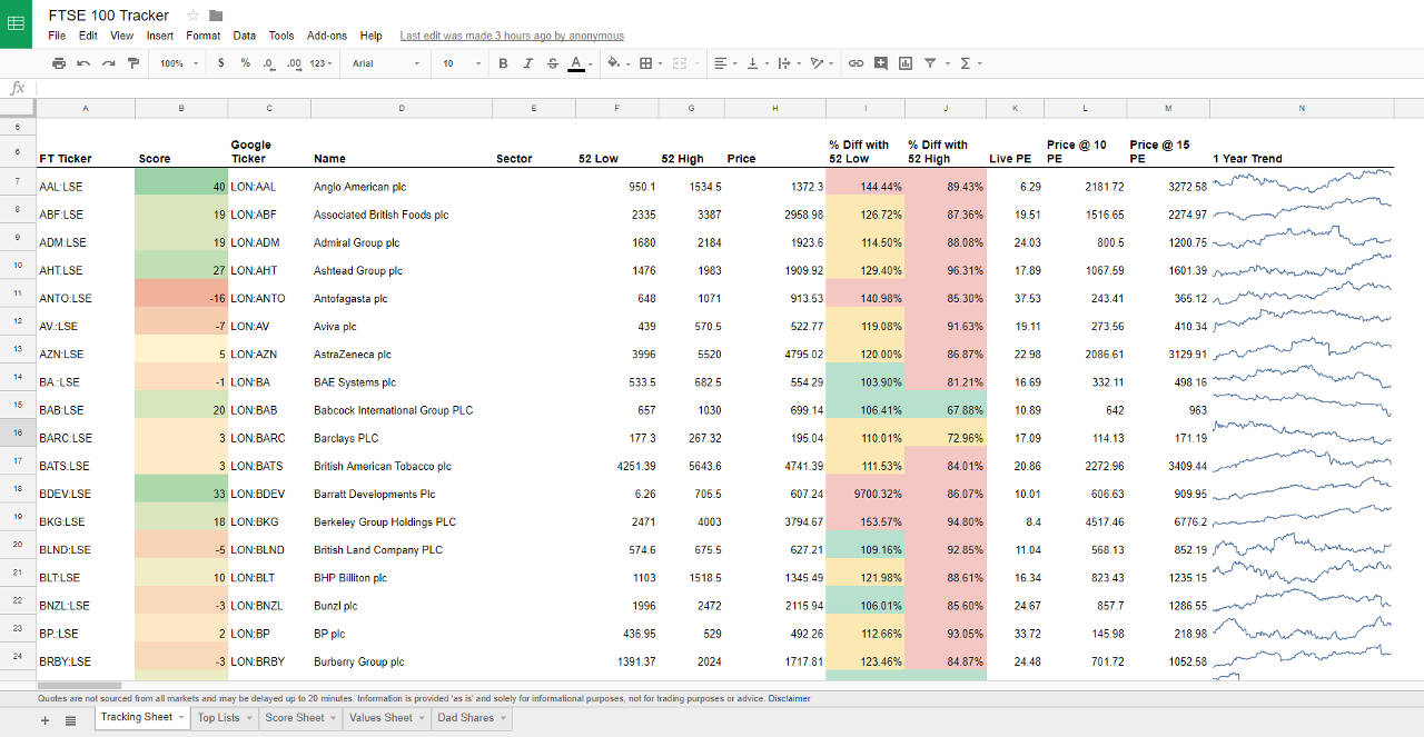 Google Sheets Trend