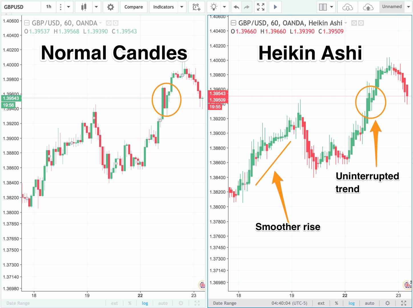 Backtrader: Working with Heikin Ashi - Backtest Rookies