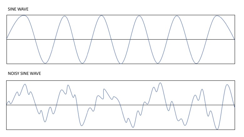 Sine Wave vs Sine Wave with Noise