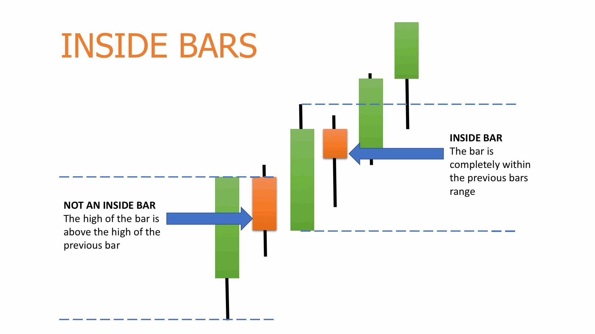 Tradingview: Inside Bar Momentum Strategy - Backtest Rookies