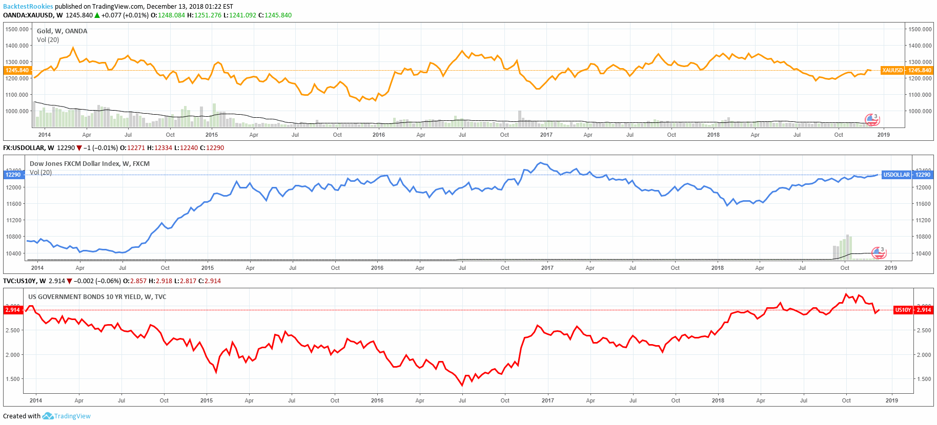 Price Charts comparing Gold, US Dollar Index and US 10 Year bond.