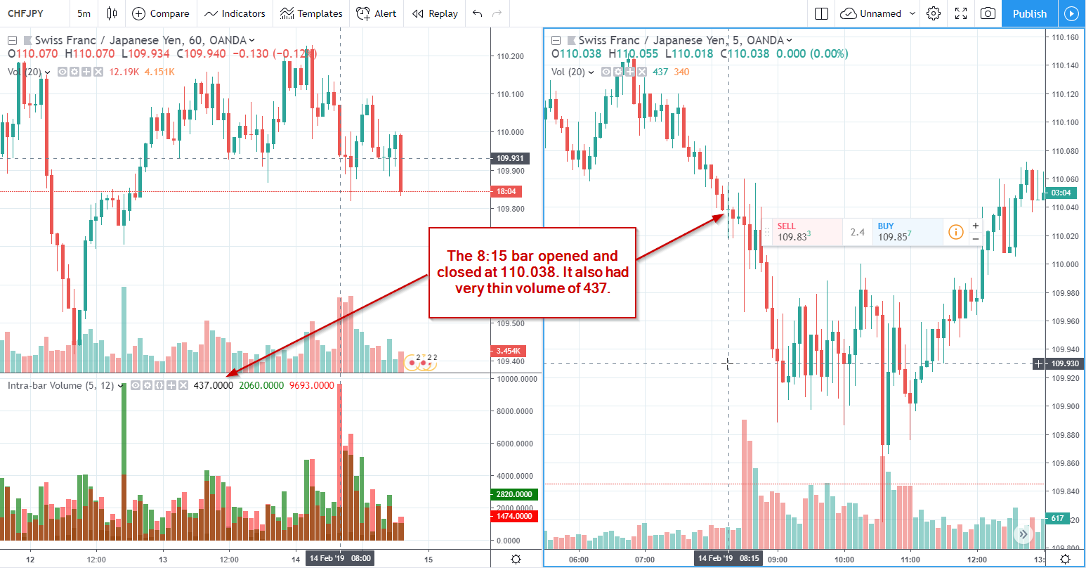 Tradingview - Volume Profile With Lower Time-frame Data - Backtest