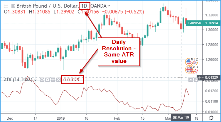 Tradingview: Daily ATR Stop - Backtest Rookies