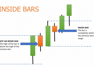 Tradingview: Inside Bar Momentum Strategy