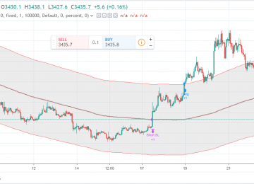 Tradingview: Reader Request – x% From Moving Average