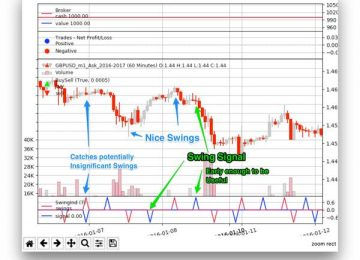 Backtrader: Swing Indicator