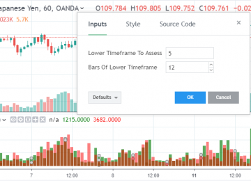 Tradingview – Volume Profile With Lower Time-frame Data