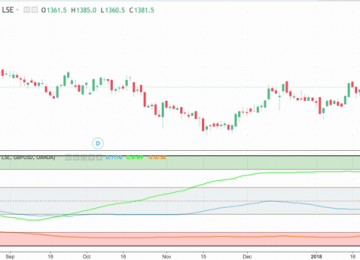 Tradingview: Correlation Indicator